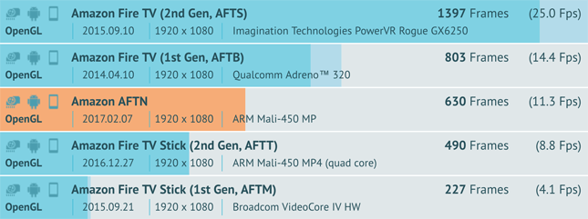 Fire-TV-AFTN-Benchmark-thumnail